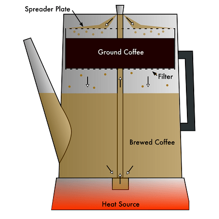 Illustration Of How Coffee Percolator Work
