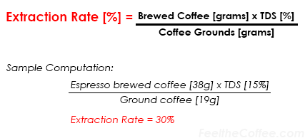 Coffee Extraction Rate